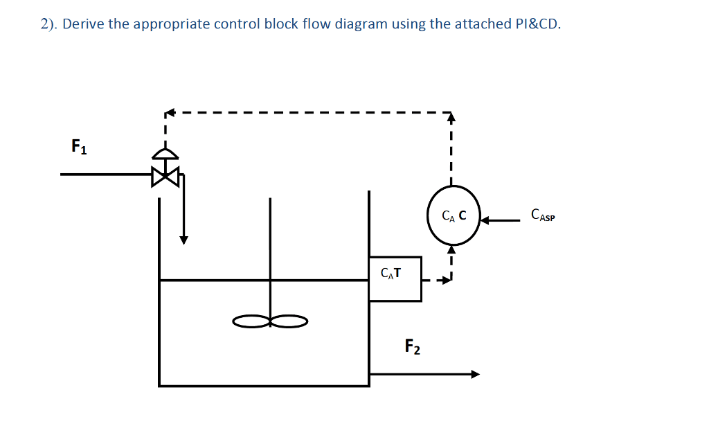 Solved: 2). Derive The Appropriate Control Block Flow Diag