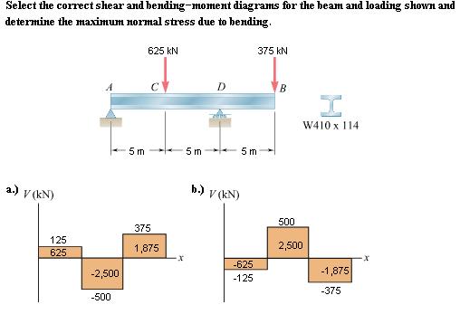 Beam Bending Diagram