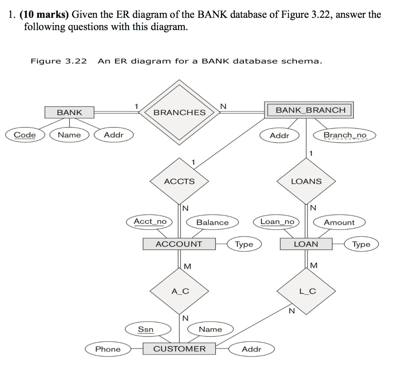 hight resolution of  10 marks given the er diagram of the bank database of figure