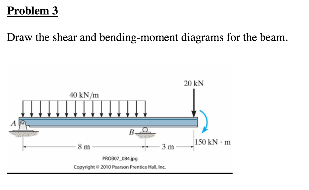 Solved: Problem 3 Draw The Shear And Bending-moment Diagra