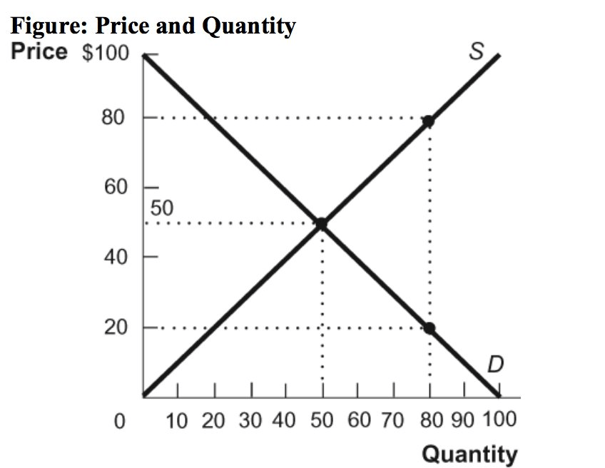 Solved: I. On The Graph Above, Label The Consumer Surplus