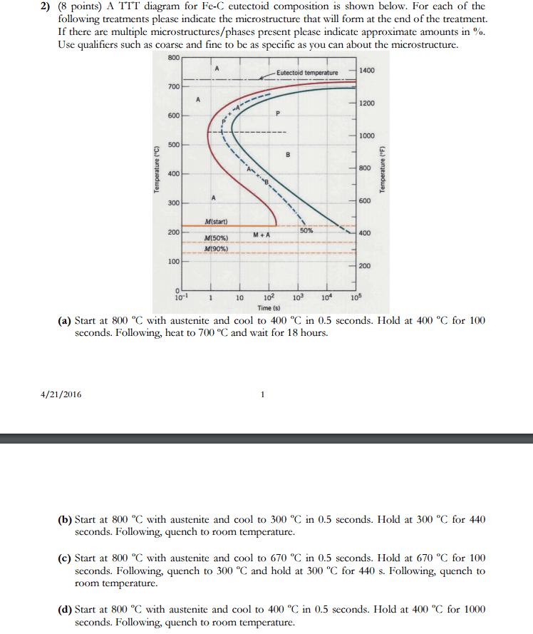 Solved: A TTT Diagram For Fe-C Eutectoid Composition Is Sh