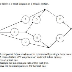 Fault Block Diagram Auto Wiring Symbols Solved The Figure Below Is A Of Process S L 1 He System Out