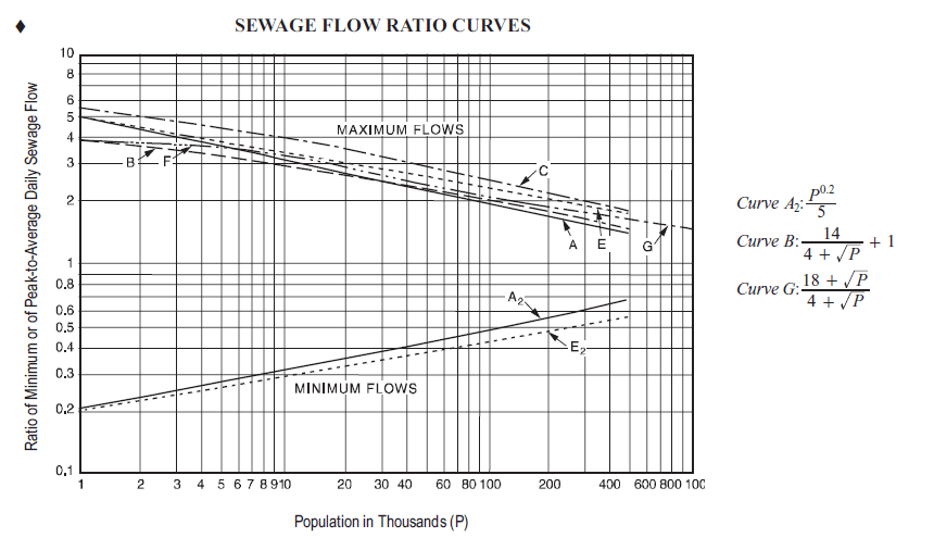 Solved: Determine The Peak Flowrates (minimum And Maximum