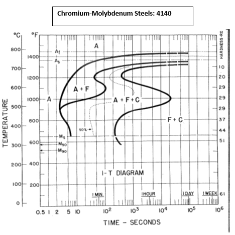 4140 steel phase diagram msd 6al solved 3 list the primary alloying elements found in ais chromium molybdenum steels 800 i0 20 29 37 a f