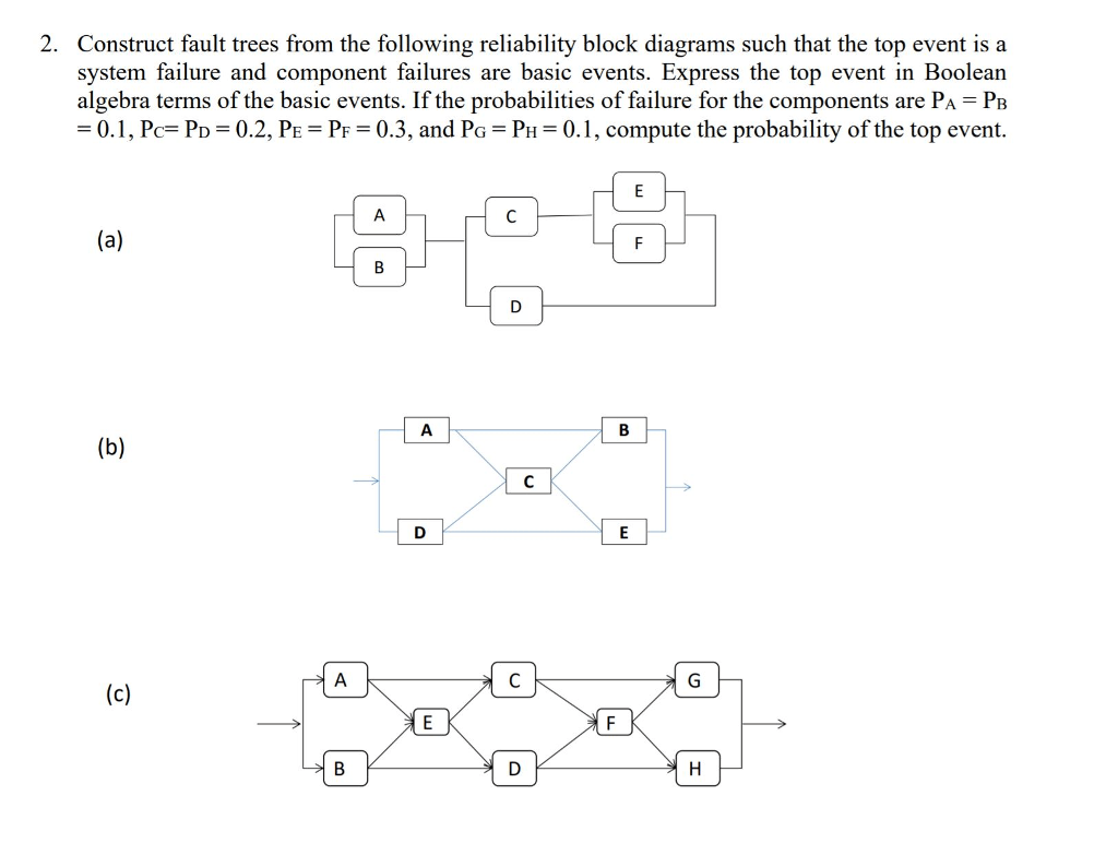 hight resolution of construct fault trees from the following reliability block diagrams such that the top event