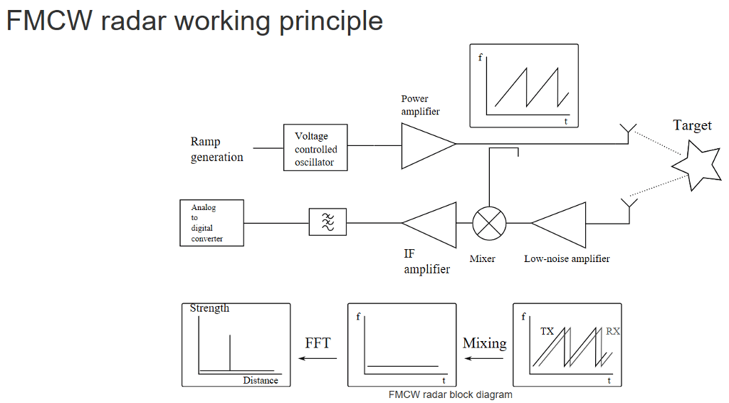 fmcw radar block diagram full skeleton solved working principle power amplifier targe target ramp generation voltage controlled oscillator analog to digital converter