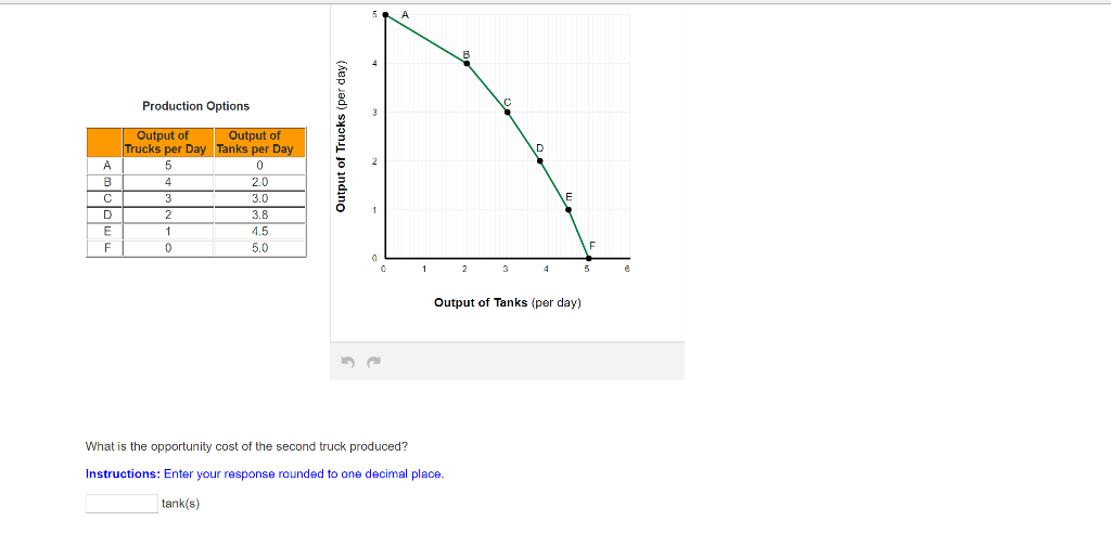 Solved: What Is The Opportunity Cost Of The Second Truck P