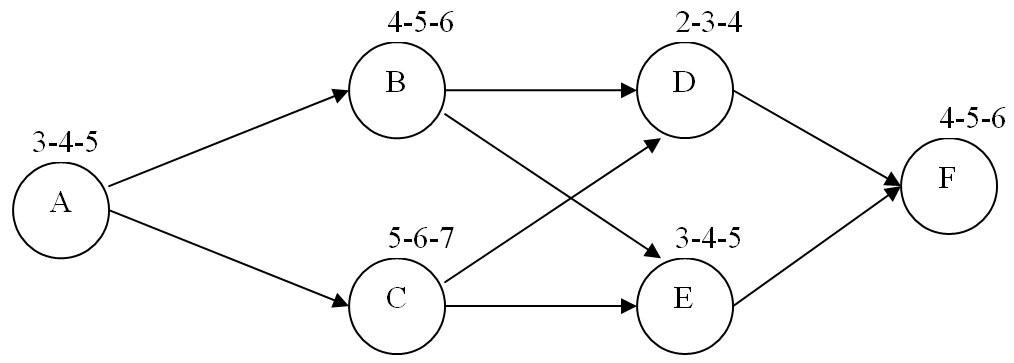 Consider The Following Activity-On-Node (AON) PERT