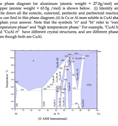 the phase diagram for aluminum atomic weight 27 0g mol and copper [ 1024 x 983 Pixel ]