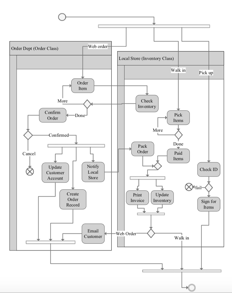 visio activity diagram 1993 mazda b2200 ignition wiring must be done in based upon the following n chegg com question narrative attached and use cas
