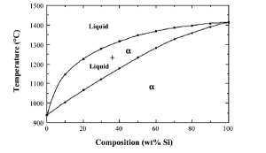 Solved: The Germaniumsilicon (GeSi) Phase Diagram Is Sho