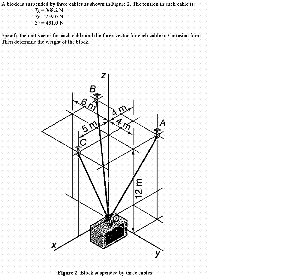 Solved: A Block Is Suspended By Three Cables As Shown In F