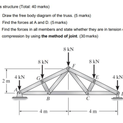 Truss Style Diagram Phase About Notes Solved 3 Structure Total 40 Marks A B C