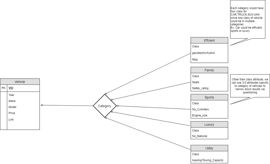 how to make an er diagram for database ipf lights wiring solved im attempting create a each category would have four class car truck suv van since one