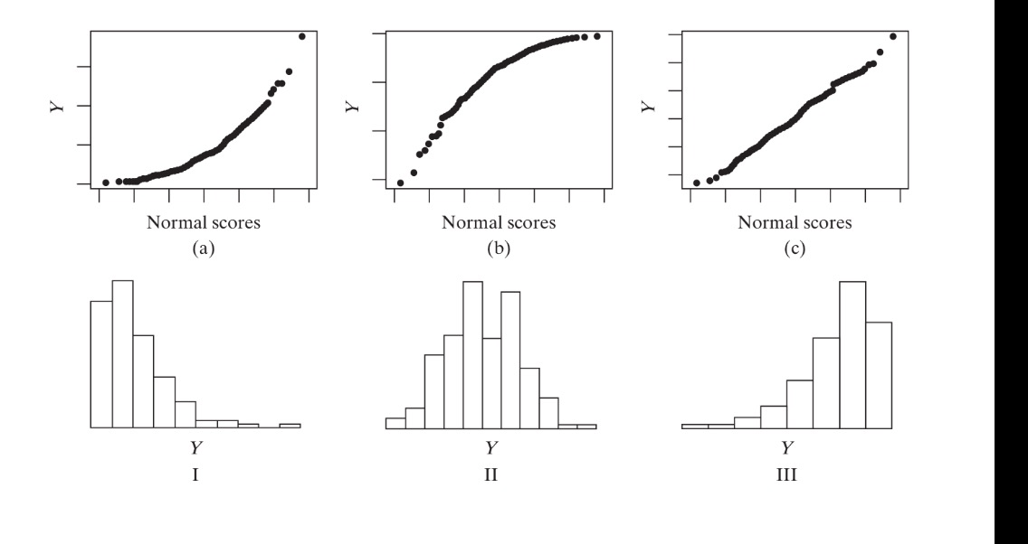 Solved: The Following Three Normal Probability Plots, (a