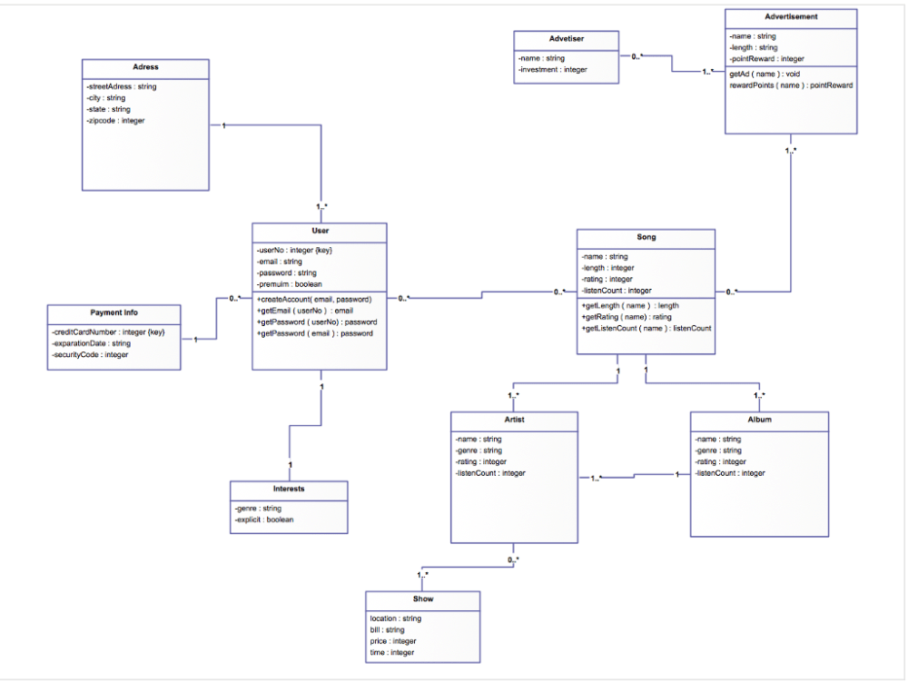 medium resolution of can somebody create a data flow diagram context diagram level 1 and level 0 using this diagram above as the model for it i am supposed to be creating