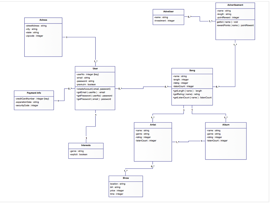 hight resolution of can somebody create a data flow diagram context diagram level 1 and level 0 using this diagram above as the model for it i am supposed to be creating