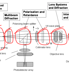 question b describe in detail with diagrams how autofocusing works in the above cd rom optical head mak  [ 1024 x 768 Pixel ]
