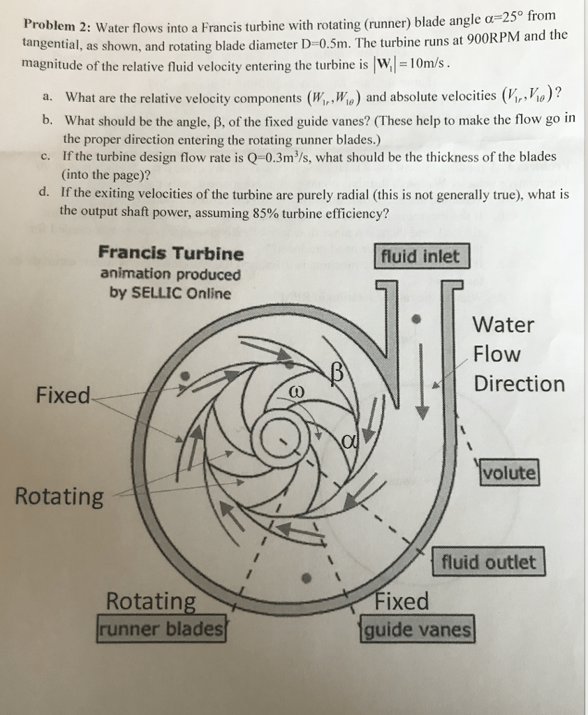 medium resolution of roblem 2 water flows into a francis turbine with rotating runner blade angle