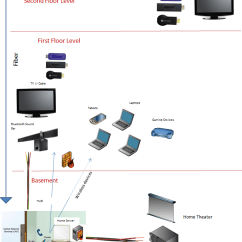 Home Theater Network Diagram Big 3 Upgrade Fiber Connecting Wired And Wireless Wiring Blog Setting Up A Show Chegg Com Printer Troubleshooting