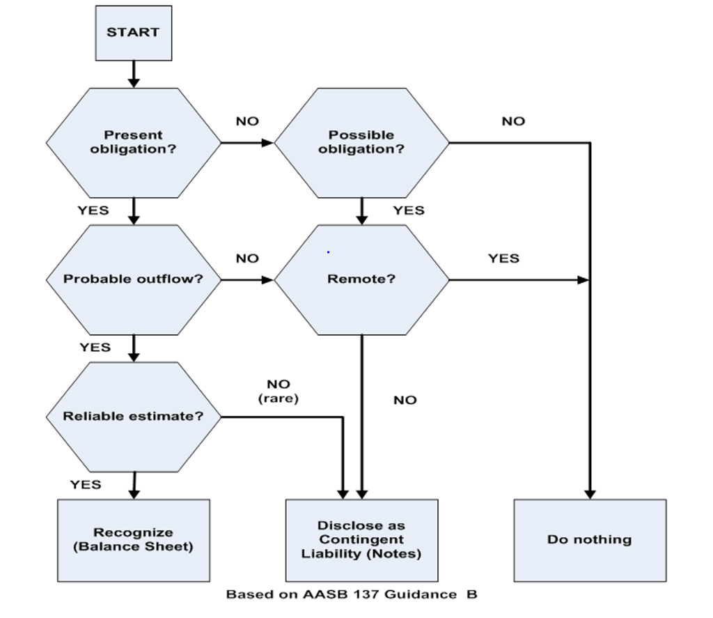 Solved: Using The Decision Tree From The Guidance (Part B