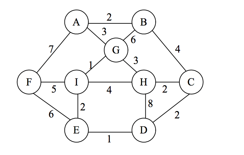 Solved: 1. Give An Example Of A Weighted Graph For Which T