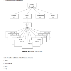 Directory Tree Diagram 1987 Yamaha Warrior Wiring Solved Using The Following Figure 4 26 Inter Question Internet Mib Ii Group Write Asn 1 Definitions