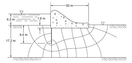 Solved: Problem 1 For The Completed Flow Net As Shown In T