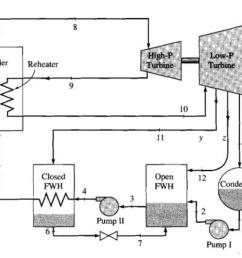 power plant steam cycle diagram [ 1024 x 789 Pixel ]