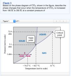 help interpreting co2 phase diagram please expla [ 914 x 1000 Pixel ]