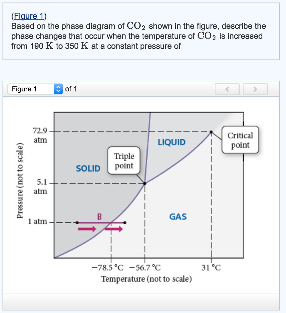 medium resolution of help interpreting co2 phase diagram please expla