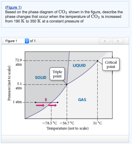 small resolution of help interpreting co2 phase diagram please expla