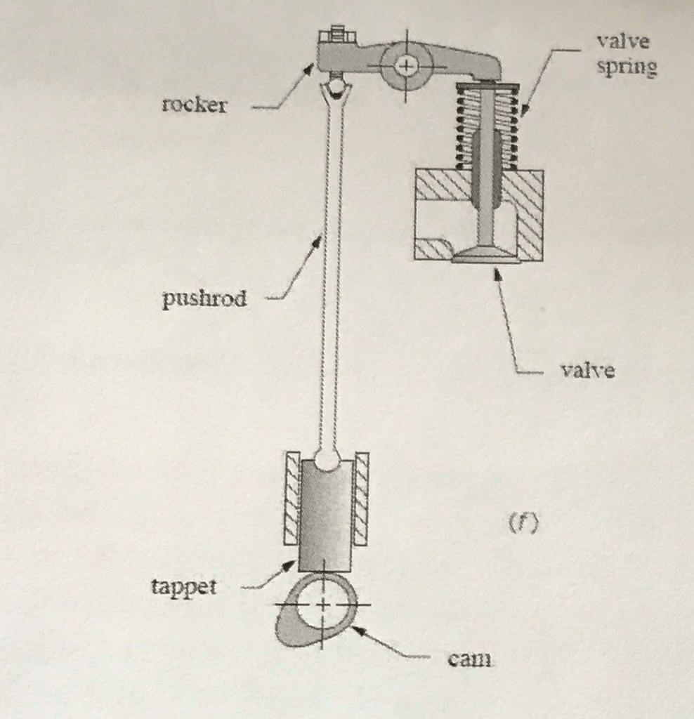 medium resolution of draw a schematic diagram of the mechanism clearly show the links joints and the type of each joint number the links a schematic diagram does not need