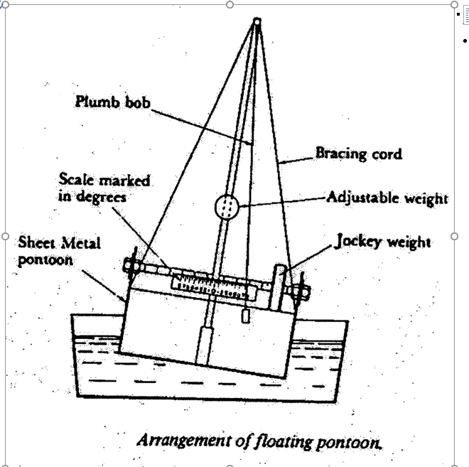 Buoyancy And Stability Laboratory Please Help Me T