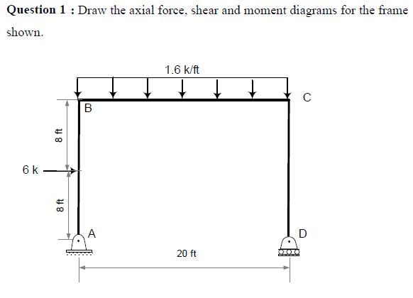 bending moment diagrams for frames