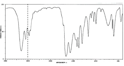 Solved: Please Provide An Explanation Of The IR Analysis