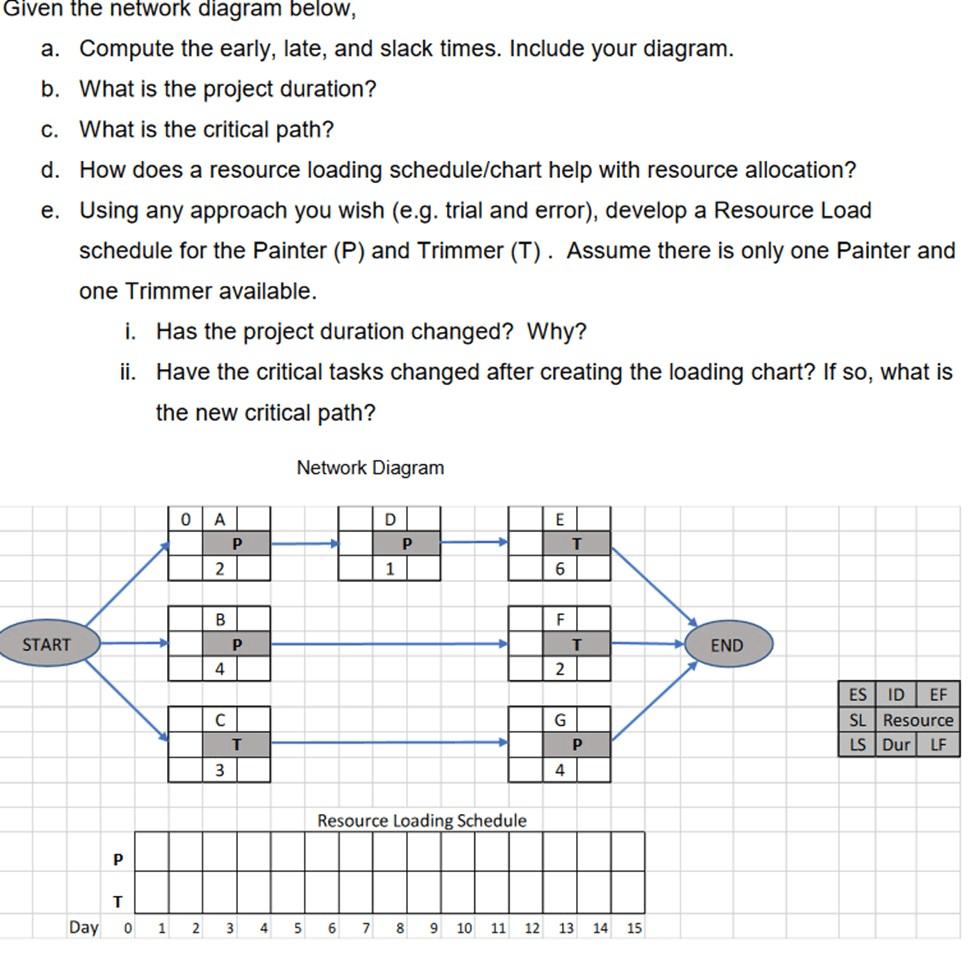 hight resolution of question e given the network diagram below a compute the early late and slack times