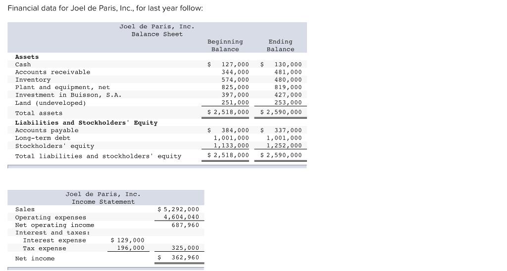Solved: Financial Data For Joel De Paris, Inc., For Last Y