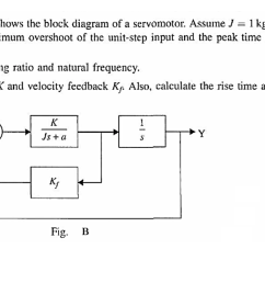 2 fig b shows the block diagram of a servomotor  [ 1376 x 736 Pixel ]