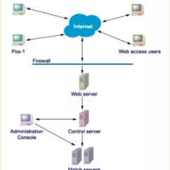 How To Draw A System Architecture Diagram Lutron Caseta 3 Way Dimmer Wiring Solved For An Informat Internet Pos 1 Web Access Users Firewal Server Administration Console Control Match Servers