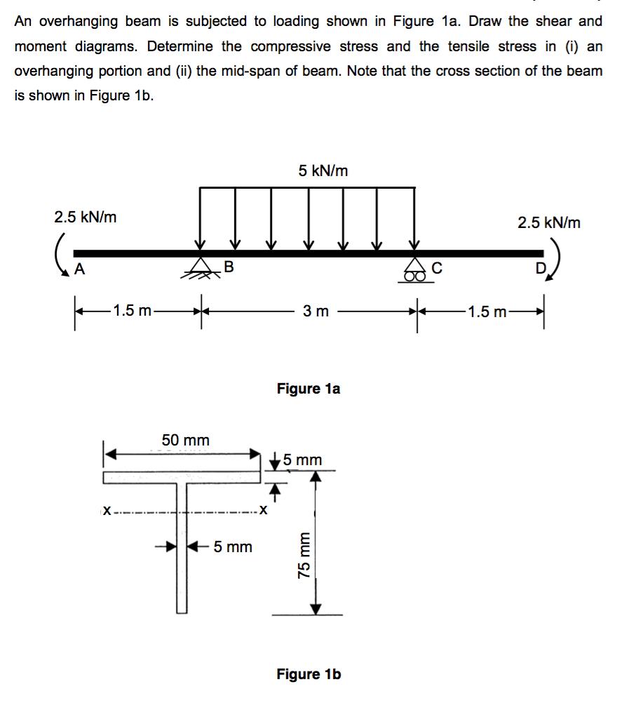 Shear And Moment Diagrams Program