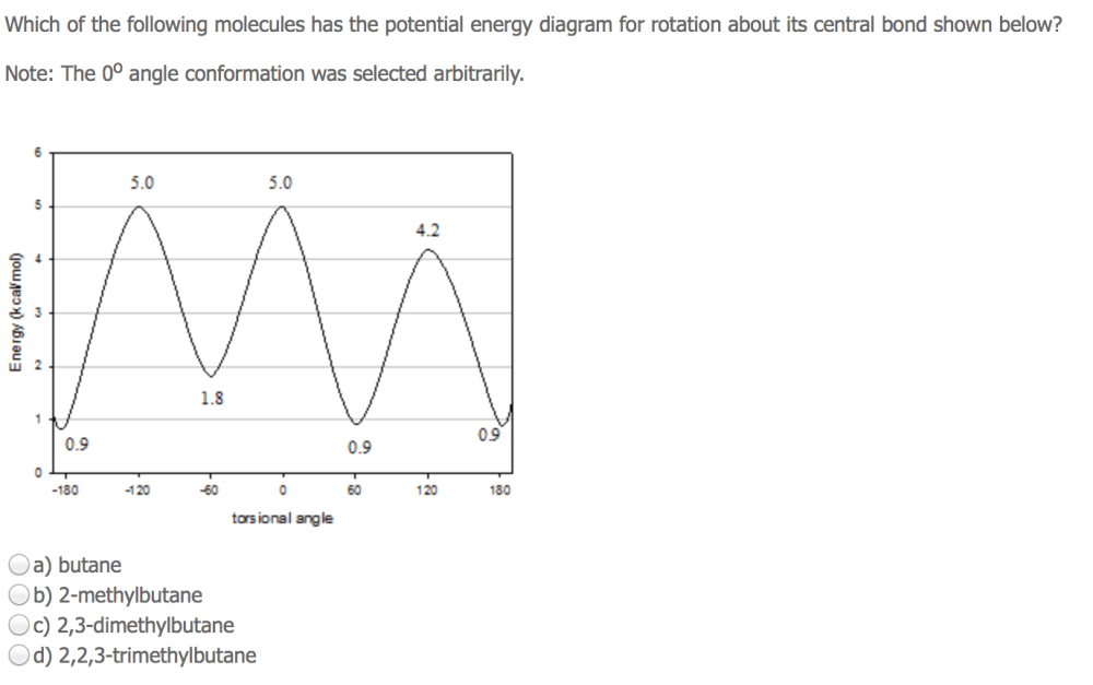 medium resolution of image for which of the following molecules has the potential energy diagram for rotation about its