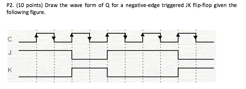 Solved: P2. (10 Points) Draw The Wave Form Of Q For A Nega