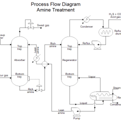 How To Make Process Flow Diagram Merrill Pressure Switch Wiring Solved A Pfd Of Cement Plant Amine Treatment H2sco2 Acid Gas Sweet Condens Er Reflux Drum Makeup Water Top Tray Absorber Regenerator