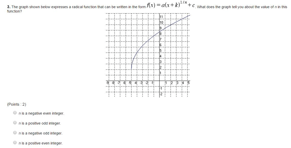 Solved: 3. The Graph Shown Below Expresses A Radical Funct