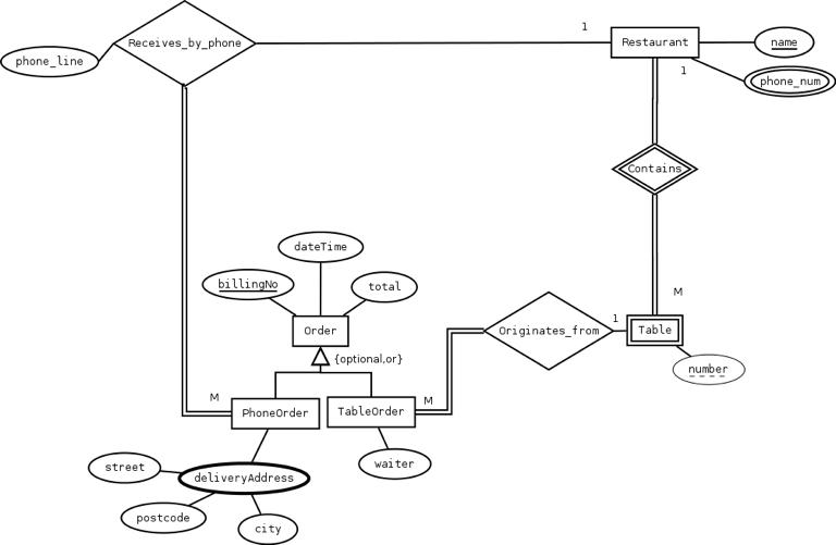 Solved: Consider The Enhanced Entity-Relationship Diagram