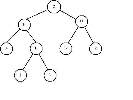 Solved: Consider The Following Tree And Write The Inorder