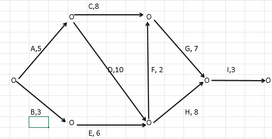 Solved: Click On The Above CPM(AOA) Network Diagram. The A