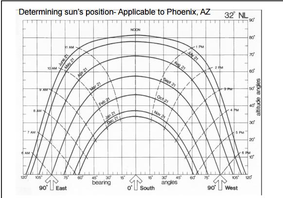 Solar Position A) Use The Sun Path Diagram For Pho